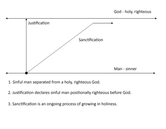 Sanctification may not always be such an upward slope.  I believe we will have dips in our walk with the Lord.
