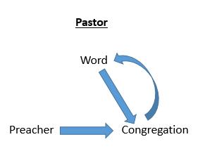Pastor Model of Preaching