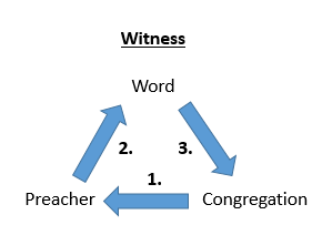 Witness Model of Preaching